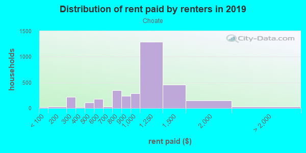 Rent paid by renters in 2013 in Choate in Newark neighborhood in DE