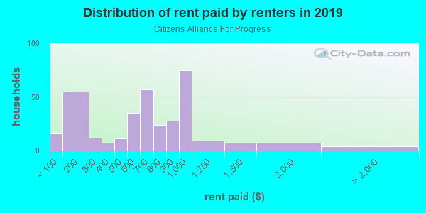 Rent paid by renters in 2013 in Citizens Alliance For Progress in Tarpon Springs neighborhood in FL