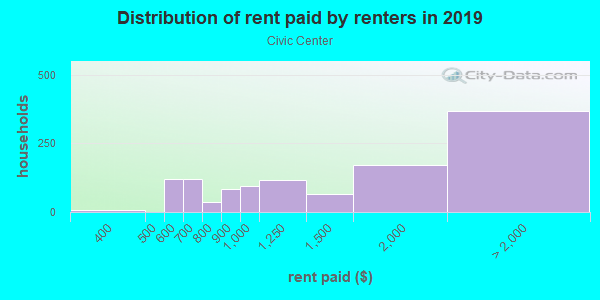 Rent paid by renters in 2013 in Civic Center in San Francisco neighborhood in CA