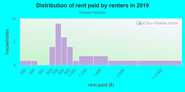 Rent paid by renters in 2013 in Clewell Heights in Lutz neighborhood in FL