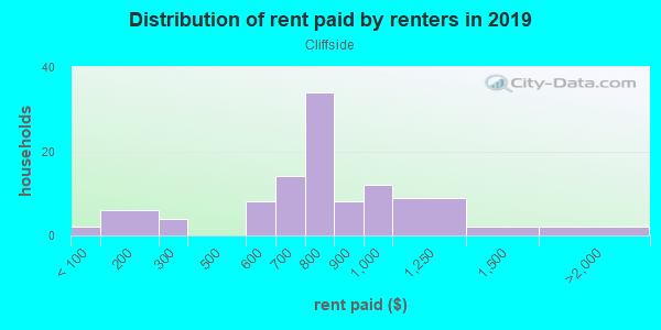Rent paid by renters in 2013 in Cliffside in Des Moines neighborhood in IA