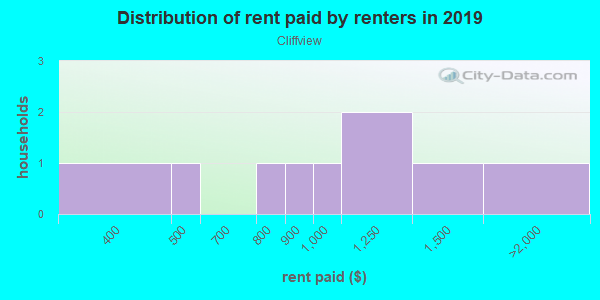 Rent paid by renters in 2013 in Cliffview in Grand Junction neighborhood in CO