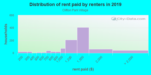 Rent paid by renters in 2013 in Clifton Park Village in Silver Spring neighborhood in MD