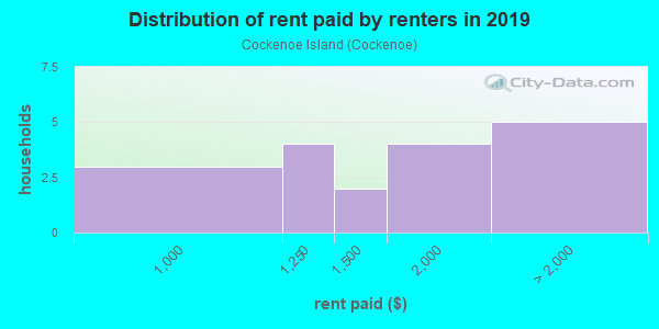Rent paid by renters in 2013 in Cockenoe Island in Westport neighborhood in CT