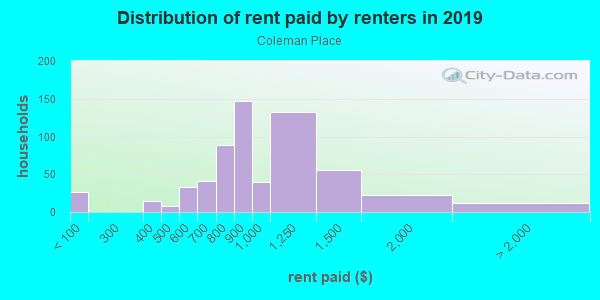 Rent paid by renters in 2013 in Coleman Place in Norfolk neighborhood in VA