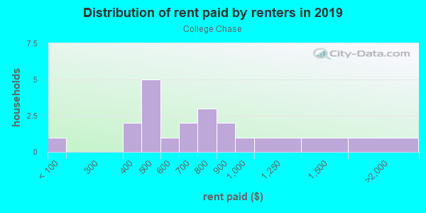 Rent paid by renters in 2013 in College Chase in Ruskin neighborhood in FL