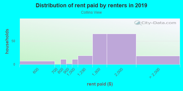 Rent paid by renters in 2013 in Collins View in Portland neighborhood in OR
