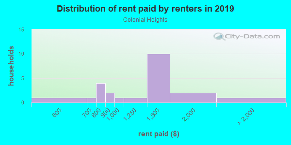 Rent paid by renters in 2013 in Colonial Heights in Lake Wales neighborhood in FL