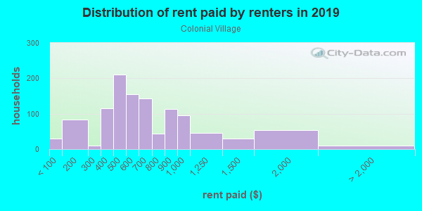 Rent paid by renters in 2013 in Colonial Village in Knoxville neighborhood in TN