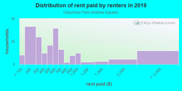 Rent paid by renters in 2013 in Columbus Park in Boston neighborhood in MA