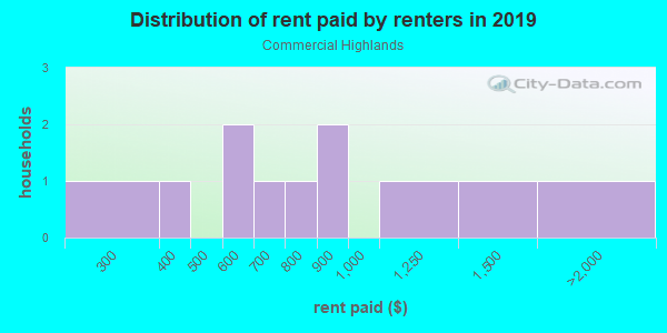 Rent paid by renters in 2013 in Commercial Highlands in Brooksville neighborhood in FL