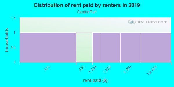 Rent paid by renters in 2013 in Copper Run in Lexington neighborhood in KY