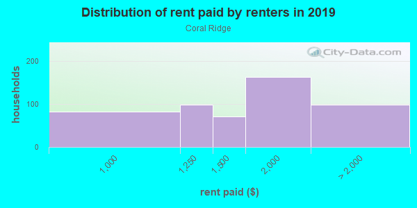 Rent paid by renters in 2013 in Coral Ridge in Fort Lauderdale neighborhood in FL