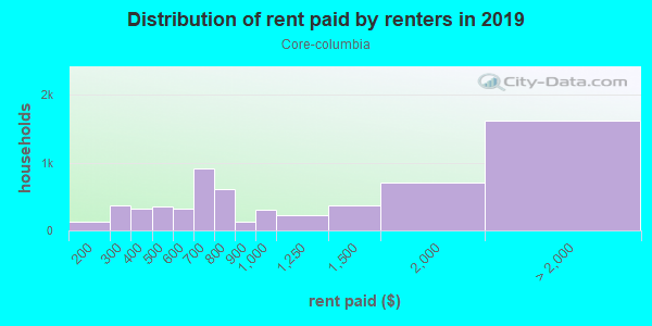 Rent paid by renters in 2013 in Core-columbia in San Diego neighborhood in CA