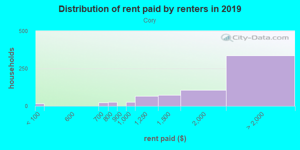 Rent paid by renters in 2013 in Cory in San Jose neighborhood in CA
