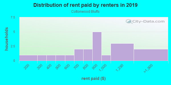 Rent paid by renters in 2013 in Cottonwood Bluffs in Grand Junction neighborhood in CO