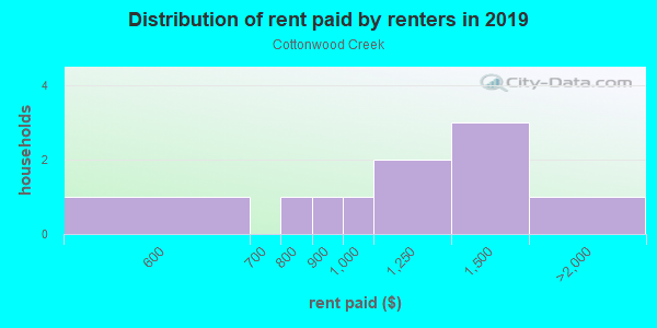 Rent paid by renters in 2013 in Cottonwood Creek in Canton neighborhood in GA