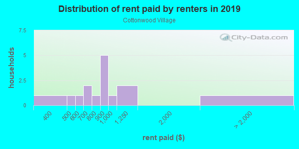 Rent paid by renters in 2013 in Cottonwood Village in Santa Fe neighborhood in NM