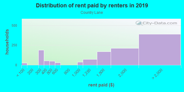 Rent paid by renters in 2013 in Country Lane in San Jose neighborhood in CA