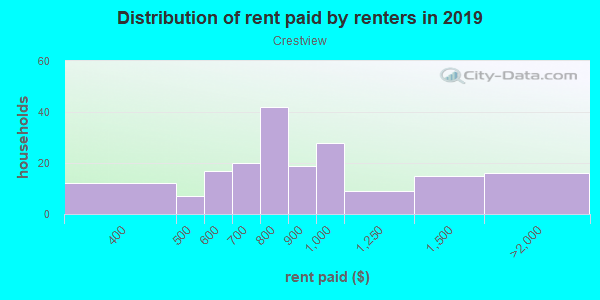 Rent paid by renters in 2013 in Crestview in Austin neighborhood in TX