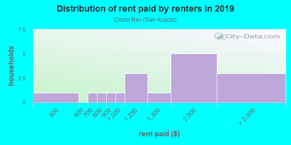Rent paid by renters in 2013 in Cristo Rey in Santa Fe neighborhood in NM
