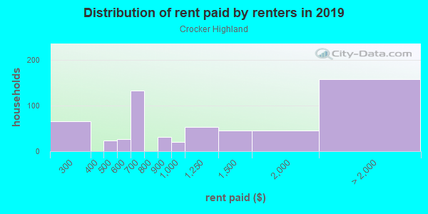 Rent paid by renters in 2013 in Crocker Highland in Oakland neighborhood in CA
