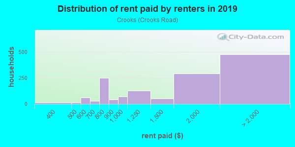 Rent paid by renters in 2013 in Crooks in Rochester neighborhood in MI
