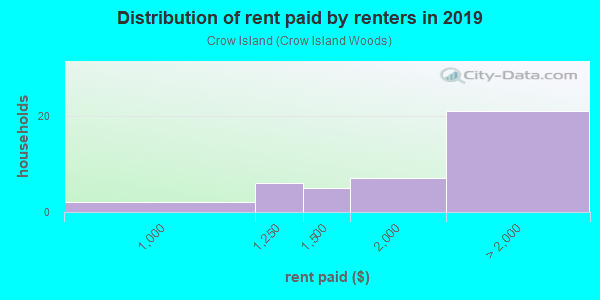 Rent paid by renters in 2013 in Crow Island in Winnetka neighborhood in IL