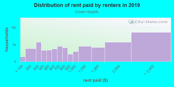 Rent paid by renters in 2013 in Crown Heights in Brooklyn neighborhood in NY