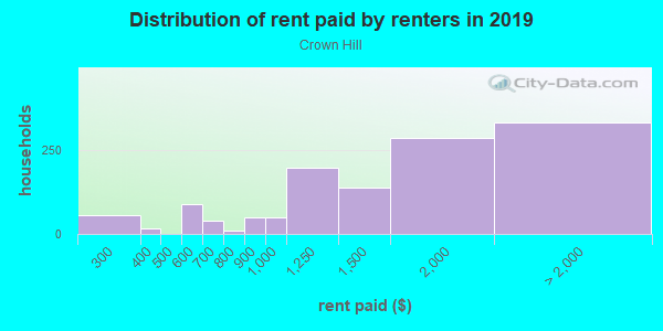 Rent paid by renters in 2013 in Crown Hill in Seattle neighborhood in WA
