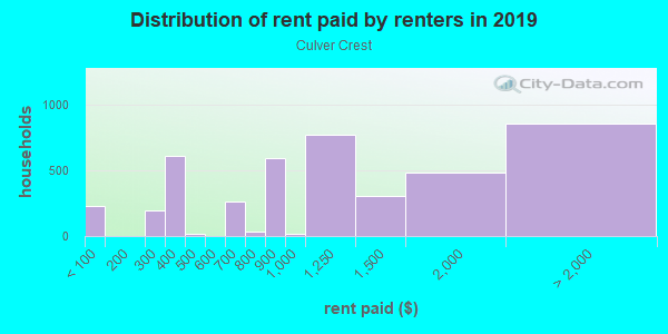 Rent paid by renters in 2013 in Culver Crest in Culver City neighborhood in CA