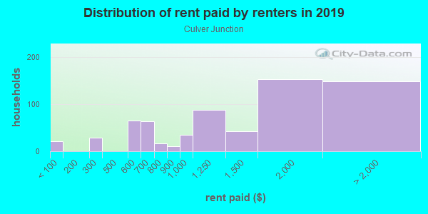 Rent paid by renters in 2013 in Culver Junction in Culver City neighborhood in CA