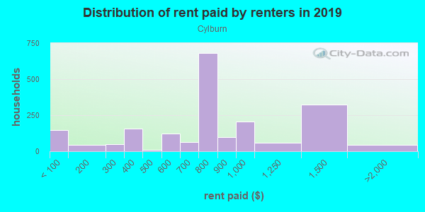Rent paid by renters in 2013 in Cylburn in Baltimore neighborhood in MD