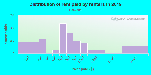 Rent paid by renters in 2013 in Dalworth in Grand Prairie neighborhood in TX