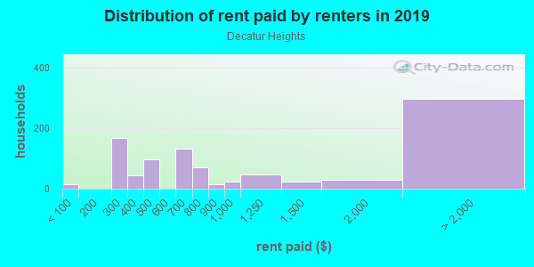 Rent paid by renters in 2013 in Decatur Heights in Decatur neighborhood in GA