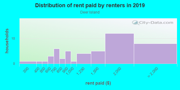 Rent paid by renters in 2013 in Deer Island in Tavares neighborhood in FL