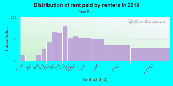 Rent paid by renters in 2013 in Deer Park in Louisville neighborhood in KY
