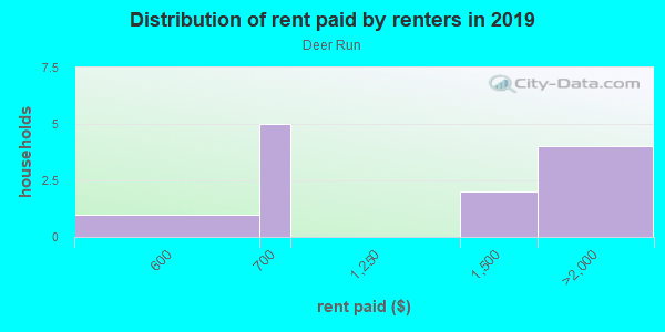 Rent paid by renters in 2013 in Deer Run in Lutz neighborhood in FL