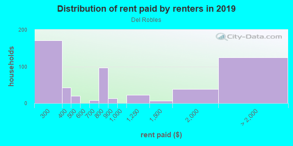 Rent paid by renters in 2013 in Del Robles in San Jose neighborhood in CA