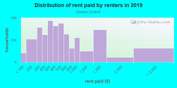 Rent paid by renters in 2013 in Delano District in Wichita neighborhood in KS