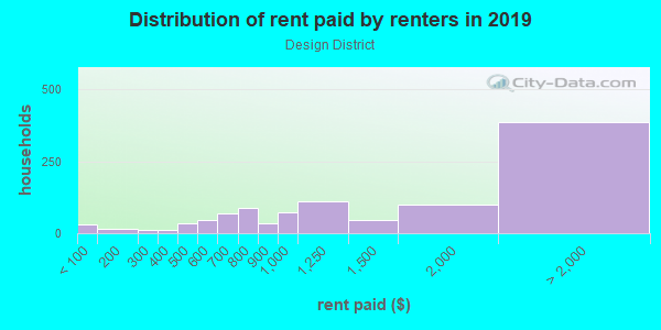 Rent paid by renters in 2013 in Design District in Miami neighborhood in FL