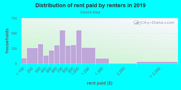 Rent paid by renters in 2013 in Desire Area in New Orleans neighborhood in LA