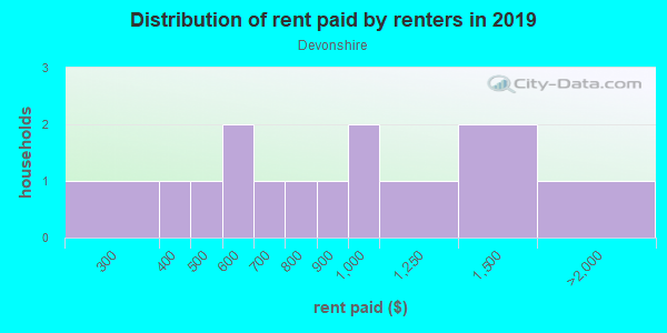 Rent paid by renters in 2013 in Devonshire in Wake Forest neighborhood in NC
