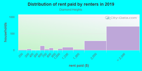 Rent paid by renters in 2013 in Diamond Heights in San Francisco neighborhood in CA