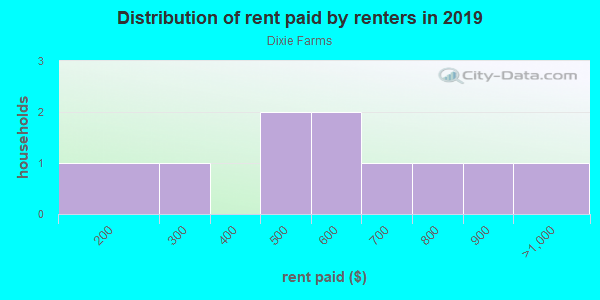Rent paid by renters in 2013 in Dixie Farms in Tampa neighborhood in FL