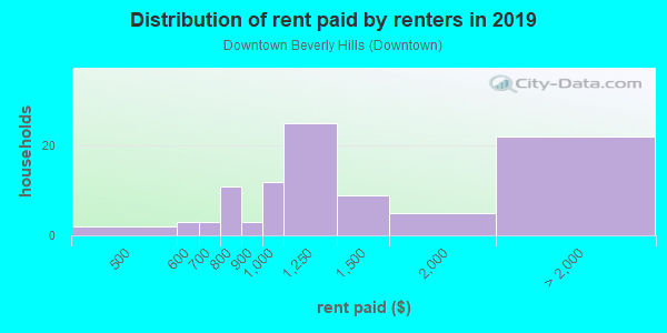 Rent paid by renters in 2013 in Downtown Beverly Hills in Franklin neighborhood in MI