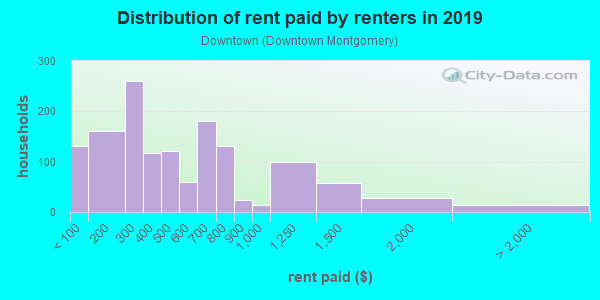 Rent paid by renters in 2013 in Downtown in Montgomery neighborhood in AL