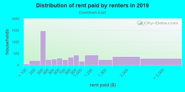 Rent paid by renters in 2013 in Downtown East in Minneapolis neighborhood in MN