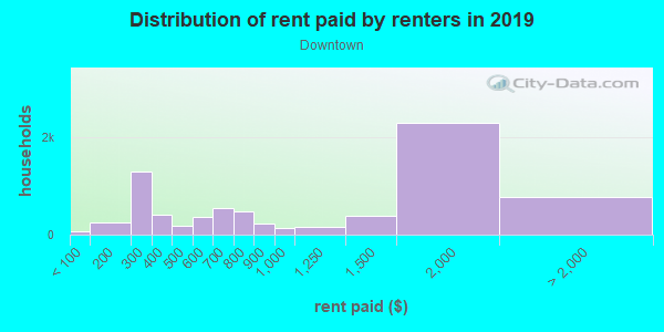 Rent paid by renters in 2013 in Downtown in Miami neighborhood in FL