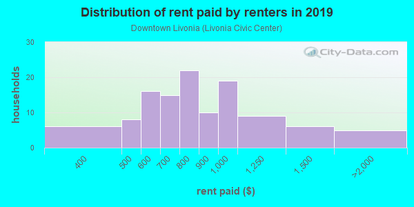 Rent paid by renters in 2013 in Downtown Livonia in Livonia neighborhood in MI